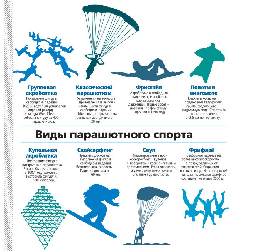 Vidy parashiutnogo sporta